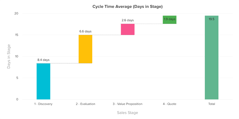 FreeAgent stage cycle tracking CRM